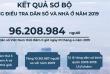 Dân số Việt Nam hơn 96,2 triệu người, là nước đông dân thứ 15 trên thế giới