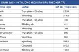 Vinamilk là thương hiệu có giá trị cao nhất Việt Nam năm 2019