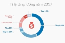 Nhân viên ngành nào có thể được tăng lương nhiều nhất năm 2017?