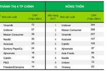 Vinamilk là thương hiệu được lựa chọn nhiều nhất trong 4 năm liên tiếp tại Việt Nam