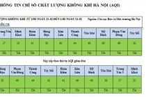 Chất lượng không khí Hà Nội đang tốt nhất kể từ đầu năm