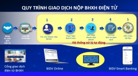 Thêm kênh tiện ích đóng, nộp BHXH, BHYT  trên Cổng giao dịch điện tử của BHXH Việt Nam