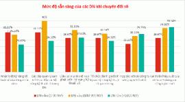 Gần 9/10 người lao động Việt Nam cho rằng mình sẵn sàng cho kỷ nguyên 4.0